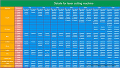 Laser machine power/speed setting for different materials. (haoyuelaser) Tags: laserengraver laserengravingmachine lasercut lasercutter cncrouter lasermachine lasertube co2laser