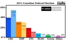 2011-%votes (Laurel L. Russwurm) Tags: canada green ndp conservative bloc liberal votes percentage 2011 winnertakeall elxn41 electoraloutcome