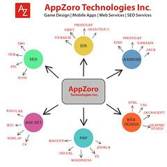 Apps development-Wev development-seo services (AppZoro) Tags: seo services website development app game