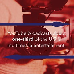 It's time again for our #TriviaTuesday!! Did you know that YouTube is responsible for broadcasting about one-third of the U.S.'s multimedia entertainment?! #Media #PrimalMgmtGroup (primalmanagementgroup) Tags: primal management group reviews careers jobs chesapeake va