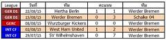 ผลการแข่งขันล่าสุดของ Werder Bremen ชนะ 2   แพ้ 1  เสมอ 2