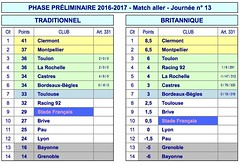 """3 décembre 2016 - Stade vs Bayonne • <a style=""""font-size:0.8em;"""" href=""""http://www.flickr.com/photos/97874554@N08/30627097903/"""" target=""""_blank"""">View on Flickr</a>"""