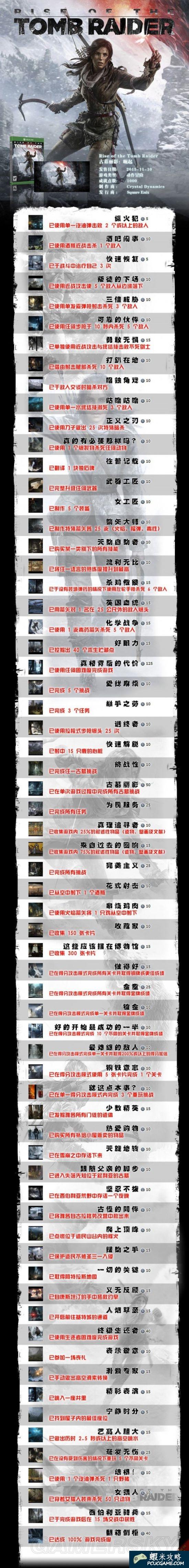 古墓奇兵 崛起 中文全成就一覽表
