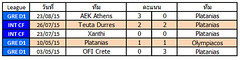 ผลการแข่งขันล่าสุดของ Platanias  ชนะ 1   แพ้ 1  เสมอ 3