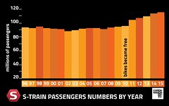 Copenhagen S-train Passenger Numbers (Mikael Colville-Andersen) Tags: graphic graphicdesign danish train station stog strain bike parking bicycle graph infographic