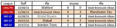 ผลการแข่งขันล่าสุดของ West Bromwich Albion  ชนะ 3  แพ้ 1  เสมอ 1