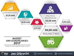 Budżet UE na 2017
