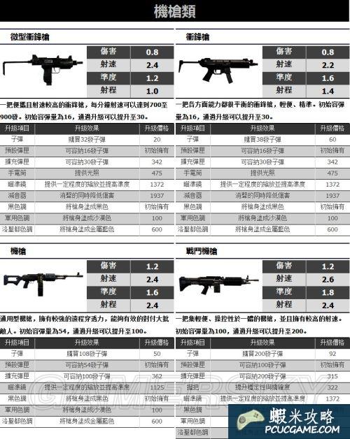 俠盜飛車5(GTA5)武器資料一覽