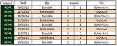 สถิติการเจอกันระหว่างทีม  Bohemians VS Dundalk