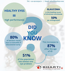 Glaucoma is the leading cause of blindness.. (bhartieye) Tags: glaucoma bharti eye eyecare delhi refractive retina services treatment care surgery asthetics hospital phacocataract phacoemulsification