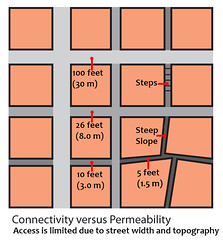 "Permeability vs Connectivity (UrbanGrammar) Tags: urban ""new urban"" urbanism streets traffic ""pedestrian realm"" ""fused grid"" zones"" ""main street"" culdesac loop neighbourhood ""street patterns"" ""healthy urbanism"" mobility accessibility tranquility safety delight infrastructure connectivity ""urban park"" carfree adaptation mixeduse access"