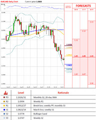 EUR/USD Stays Unchanged For Second Session (majjed2008) Tags: eurusd remains second session unchanged